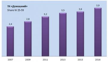 Доля аудитории канала «Домашний» среди женщин выросла на 8%