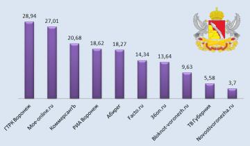 ГТРК «Воронеж» вышла на первое место в рейтинге цитируемости региональных СМИ