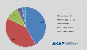 Объём сегмента ТВ-рекламы составил 42% от всего рекламного рынка России